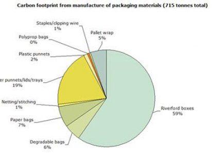 Plastic v cardboard: which is greener?