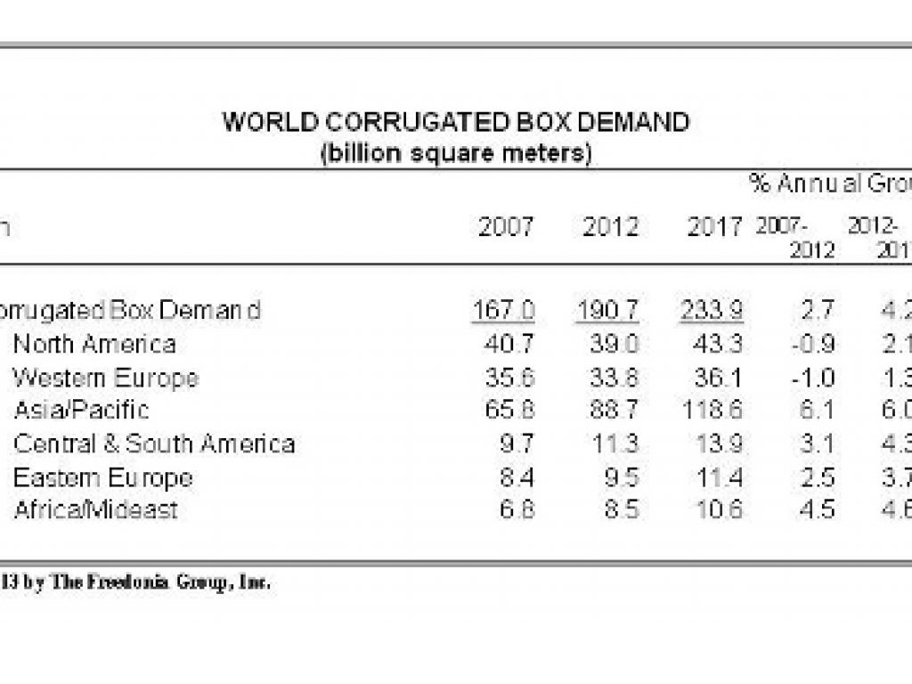 World demand for corrugated boxes to reach 234 billion square meters in 2017