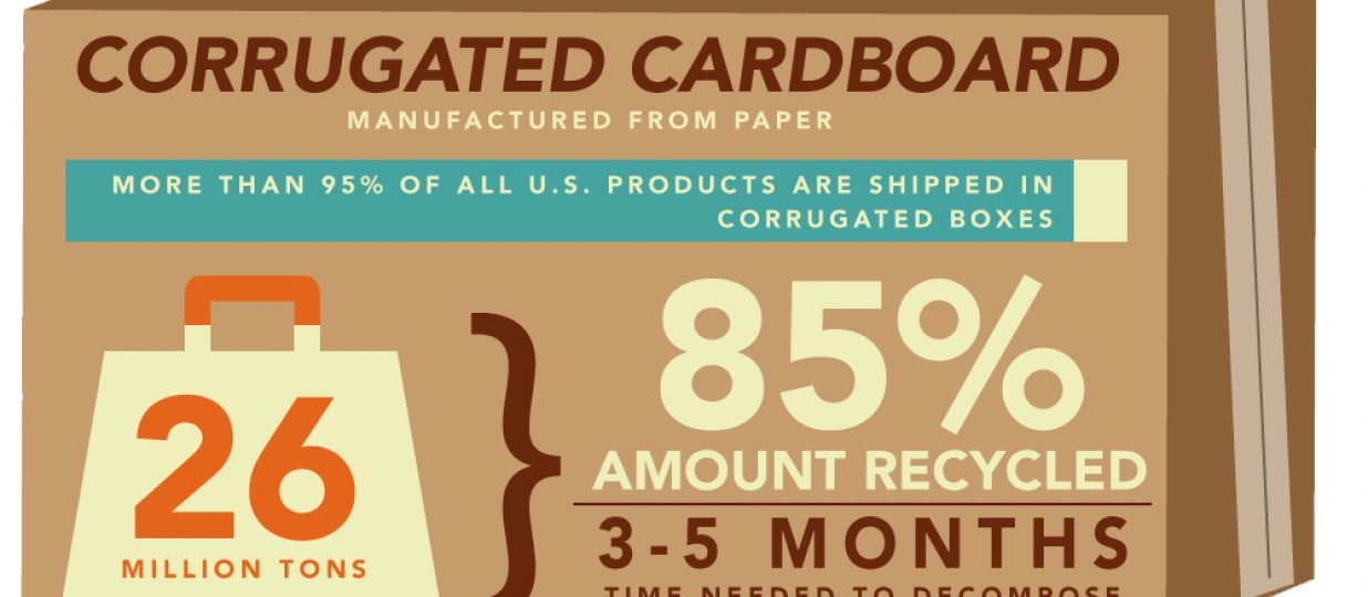 Can Small Packaging Save the World?