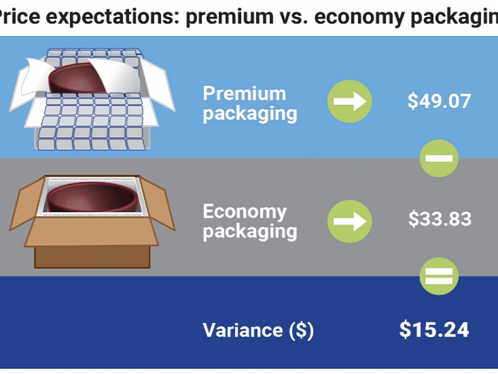 Packaging Materials Affect Perceived Value of E-Commerce Shipments